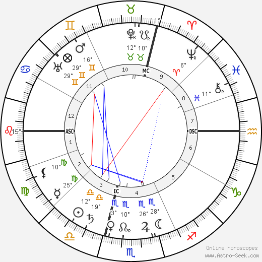 Louis Lumière birth chart, biography, wikipedia 2020, 2021