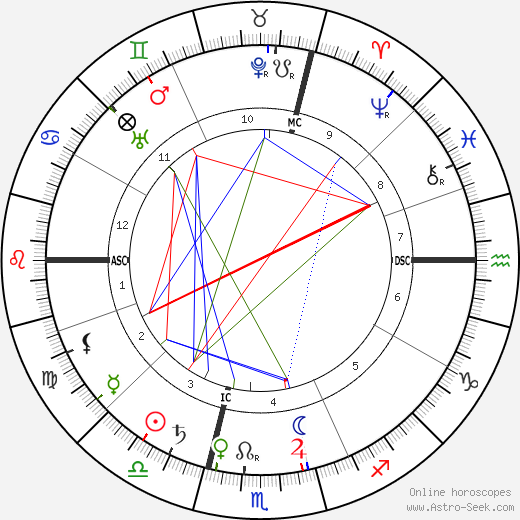 Louis Lumière astro natal birth chart, Louis Lumière horoscope, astrology
