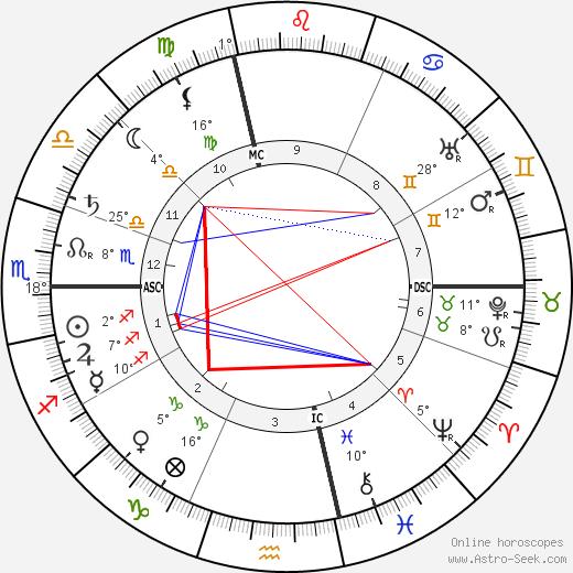 Henri de Toulouse-Lautrec birth chart, biography, wikipedia 2019, 2020