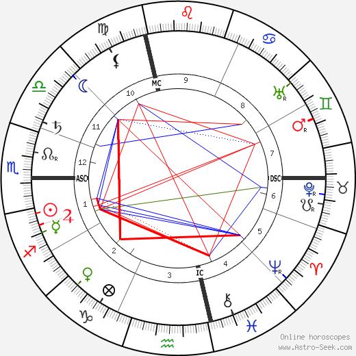 Henri de Toulouse-Lautrec astro natal birth chart, Henri de Toulouse-Lautrec horoscope, astrology
