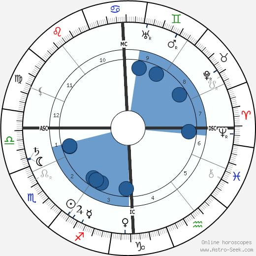 Herman Gorter wikipedia, horoscope, astrology, instagram