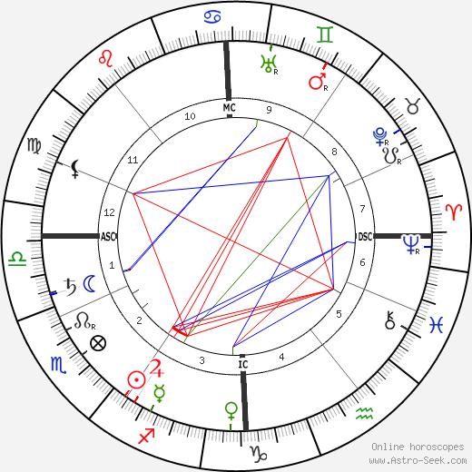 Герман Гортер Herman Gorter день рождения гороскоп, Herman Gorter Натальная карта онлайн