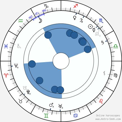 Jessie Ralph wikipedia, horoscope, astrology, instagram