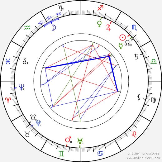 Jessie Ralph astro natal birth chart, Jessie Ralph horoscope, astrology