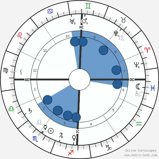 Paul Sérusier wikipedia, horoscope, astrology, instagram