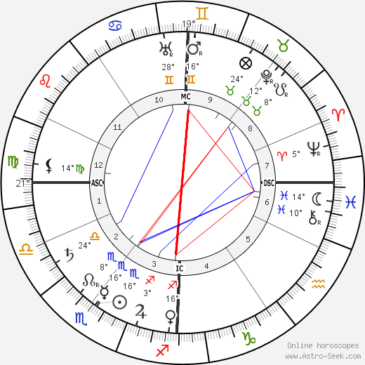 Paul Sérusier birth chart, biography, wikipedia 2019, 2020