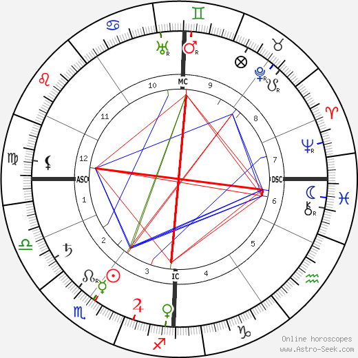Paul Sérusier birth chart, Paul Sérusier astro natal horoscope, astrology
