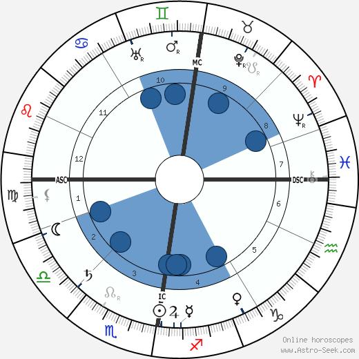 Peter Mitchell wikipedia, horoscope, astrology, instagram