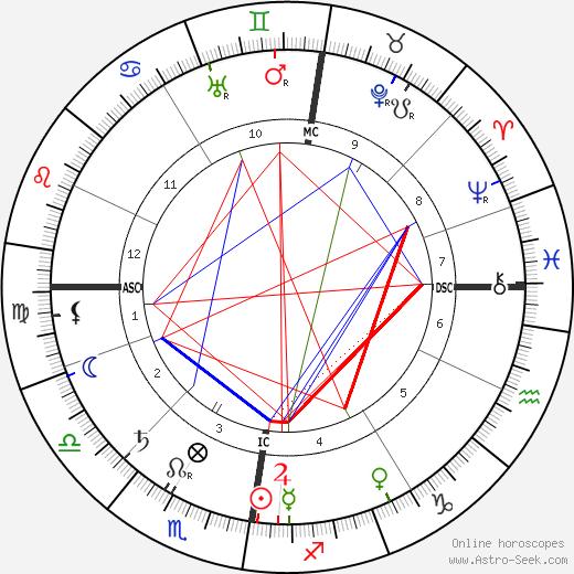 Peter Mitchell tema natale, oroscopo, Peter Mitchell oroscopi gratuiti, astrologia