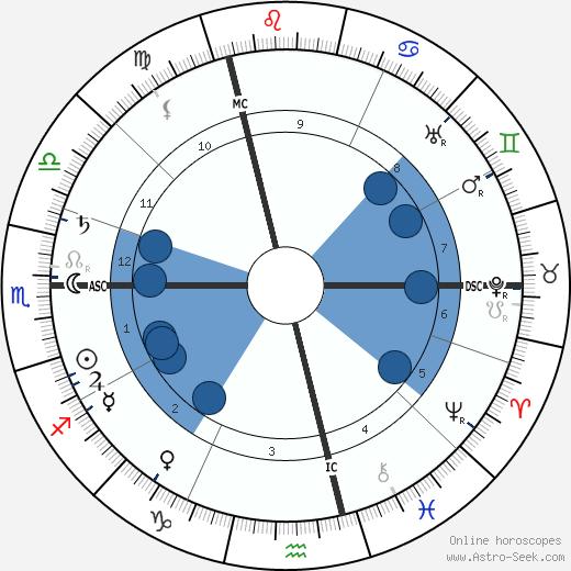 Pierre Mille wikipedia, horoscope, astrology, instagram