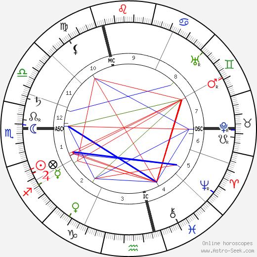 Pierre Mille tema natale, oroscopo, Pierre Mille oroscopi gratuiti, astrologia
