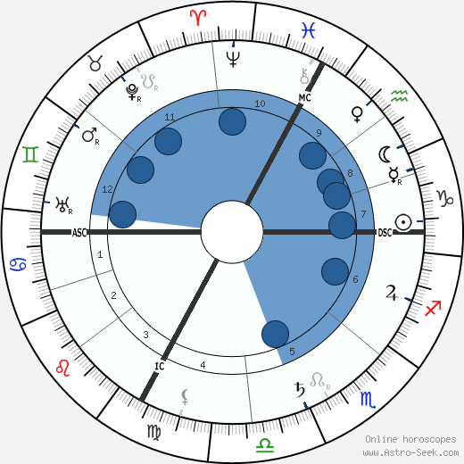 Benjamin Rabier wikipedia, horoscope, astrology, instagram