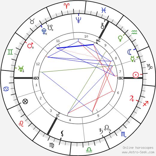 Benjamin Rabier tema natale, oroscopo, Benjamin Rabier oroscopi gratuiti, astrologia