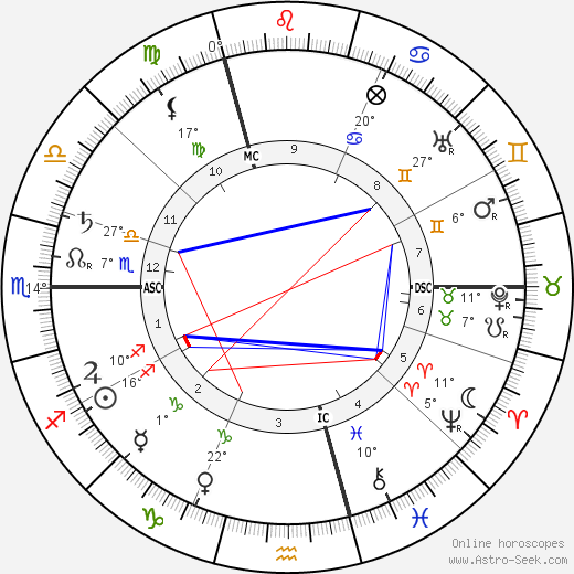 Camille Claudel birth chart, biography, wikipedia 2017, 2018