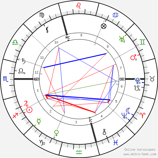 Camille Claudel astro natal birth chart, Camille Claudel horoscope, astrology