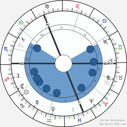 Henri Francois de Regnier wikipedia, horoscope, astrology, instagram