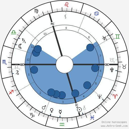Antonín Sova wikipedia, horoscope, astrology, instagram
