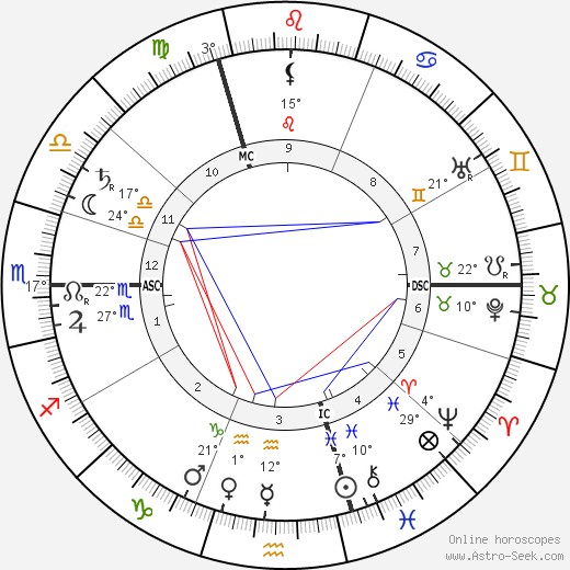 Antonín Sova birth chart, biography, wikipedia 2019, 2020