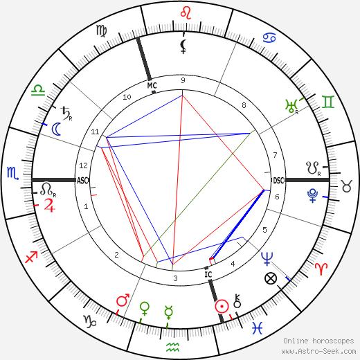 Антонин Сова Antonín Sova день рождения гороскоп, Antonín Sova Натальная карта онлайн