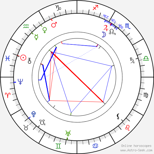 Josef Svatopluk Machar tema natale, oroscopo, Josef Svatopluk Machar oroscopi gratuiti, astrologia
