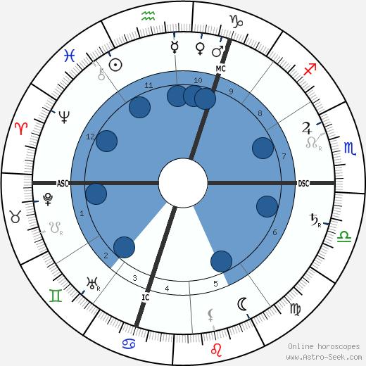 Jules Renard wikipedia, horoscope, astrology, instagram