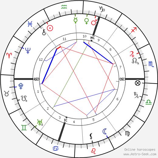 Jules Renard tema natale, oroscopo, Jules Renard oroscopi gratuiti, astrologia