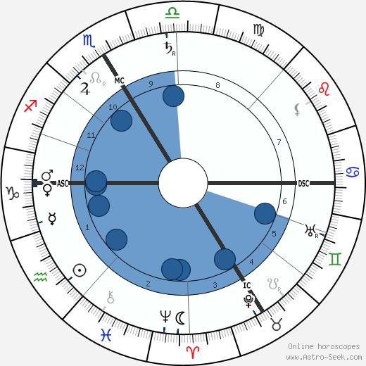 Karl Brandler-Pracht wikipedia, horoscope, astrology, instagram