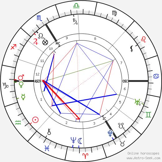 Karl Brandler-Pracht astro natal birth chart, Karl Brandler-Pracht horoscope, astrology