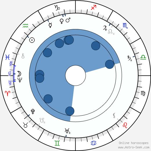 Katri Rautio wikipedia, horoscope, astrology, instagram
