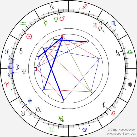 Katri Rautio день рождения гороскоп, Katri Rautio Натальная карта онлайн