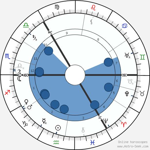 Margot Asquith wikipedia, horoscope, astrology, instagram
