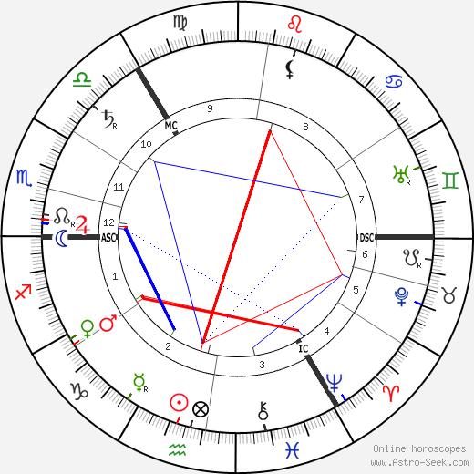 Margot Asquith день рождения гороскоп, Margot Asquith Натальная карта онлайн