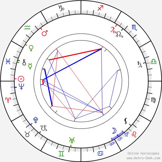 Mikael Lybeck astro natal birth chart, Mikael Lybeck horoscope, astrology