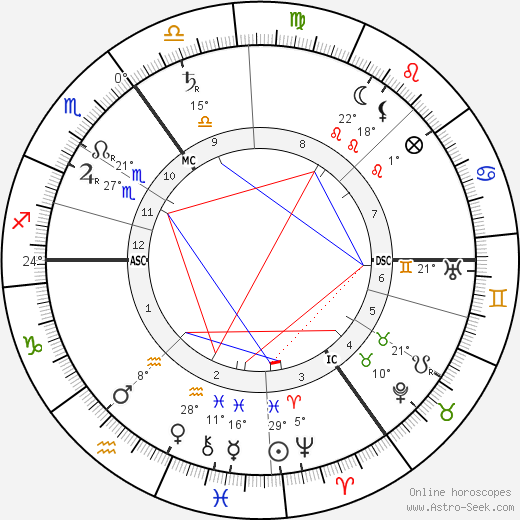 Sepharial birth chart, biography, wikipedia 2019, 2020