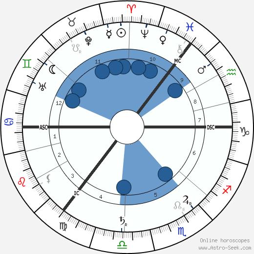 Eugene d'Albert wikipedia, horoscope, astrology, instagram
