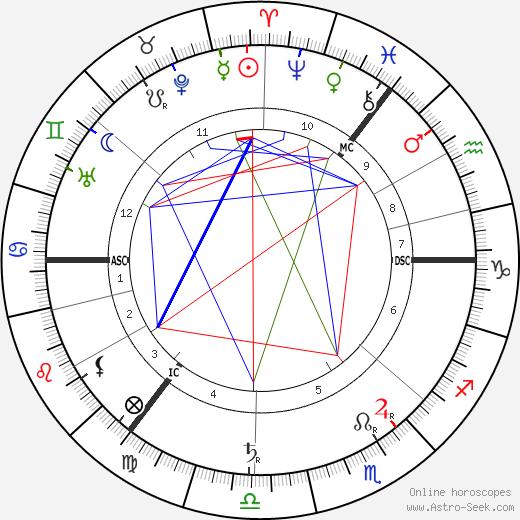 Eugene d'Albert tema natale, oroscopo, Eugene d'Albert oroscopi gratuiti, astrologia