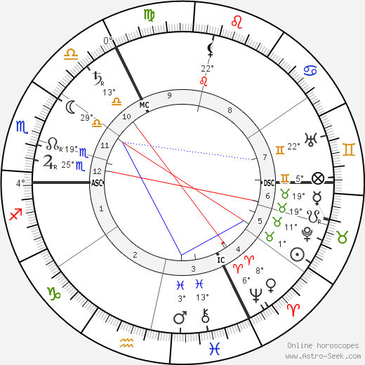 Max Weber birth chart, biography, wikipedia 2019, 2020