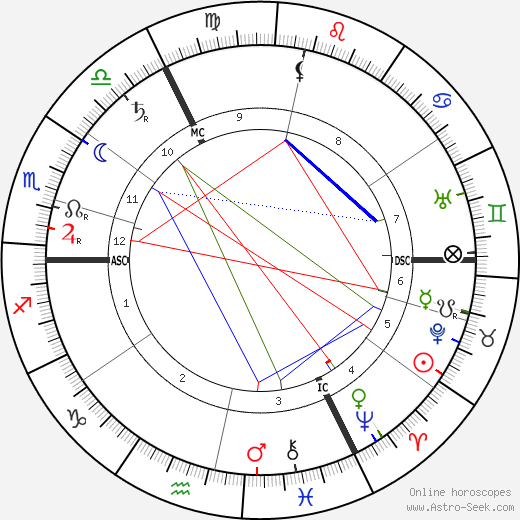 Max Weber birth chart, Max Weber astro natal horoscope, astrology