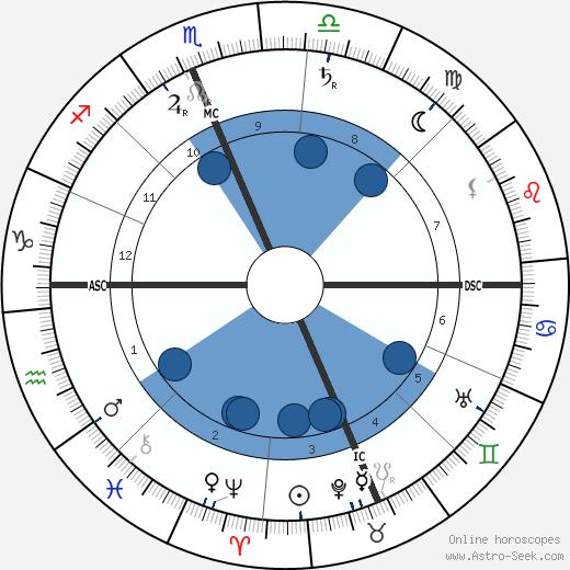 Richard Harding Davis wikipedia, horoscope, astrology, instagram