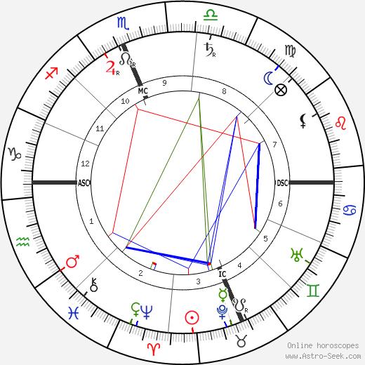 Richard Harding Davis tema natale, oroscopo, Richard Harding Davis oroscopi gratuiti, astrologia