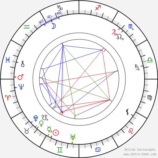 Carl Rößler astro natal birth chart, Carl Rößler horoscope, astrology