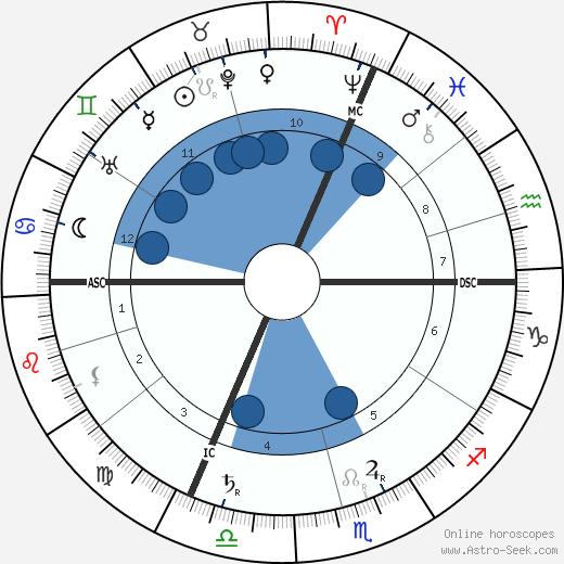 Leon Gaumont wikipedia, horoscope, astrology, instagram