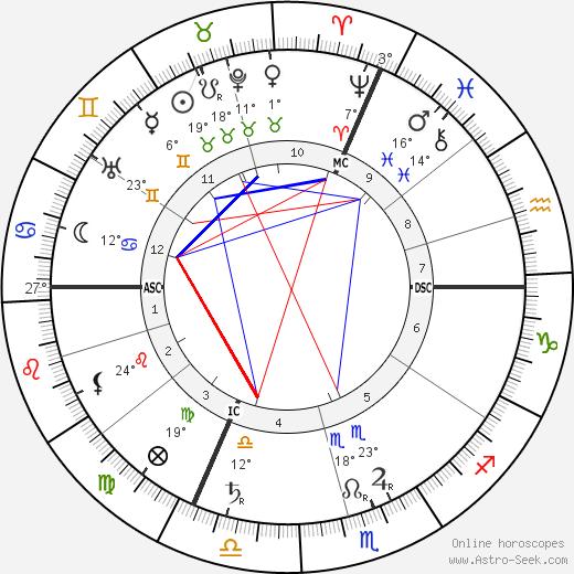 Leon Gaumont birth chart, biography, wikipedia 2020, 2021
