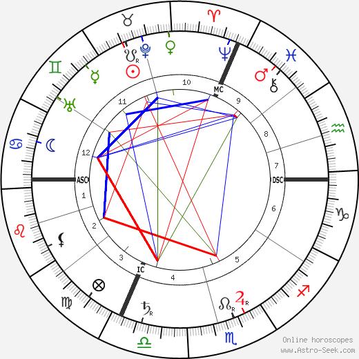 Leon Gaumont birth chart, Leon Gaumont astro natal horoscope, astrology
