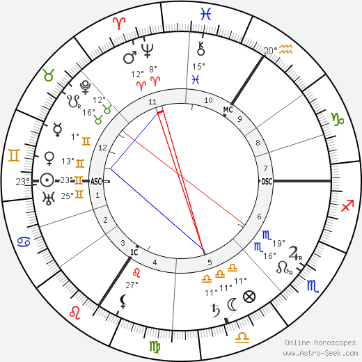 Alois Alzheimer birth chart, biography, wikipedia 2017, 2018