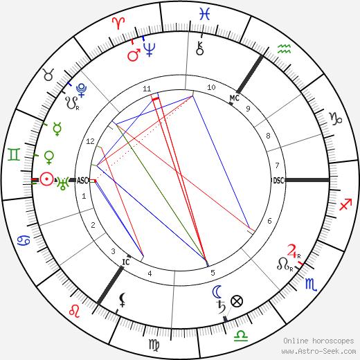 Alois Alzheimer astro natal birth chart, Alois Alzheimer horoscope, astrology