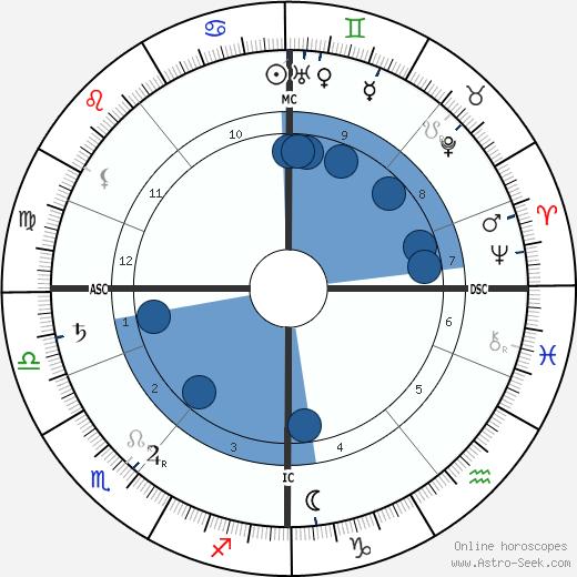 Erik Axel Karlfeldt wikipedia, horoscope, astrology, instagram
