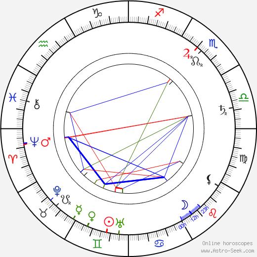Joseph Hart astro natal birth chart, Joseph Hart horoscope, astrology