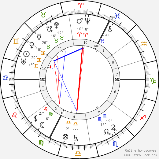 Richard Strauss birth chart, biography, wikipedia 2018, 2019