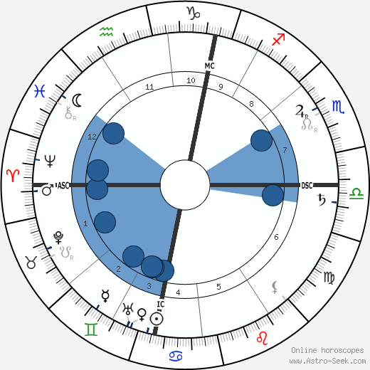Walther Nernst wikipedia, horoscope, astrology, instagram
